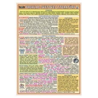 Kupka Prehľad svetovej literatúry cena od 33 Kč