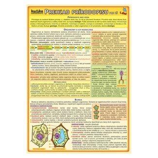 Kupka Prehľad prírodopisu pre ZŠ (1.diel) cena od 33 Kč