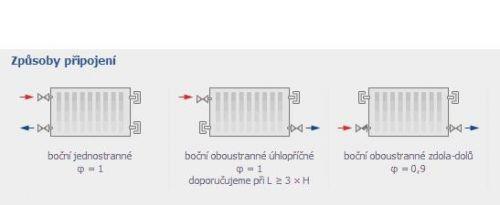 Designové radiátory korado