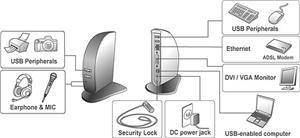 I-TEC USB Docking Station DVI
